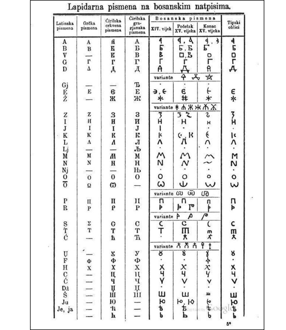 Bosansko pismo u 14.i 15.vijeku